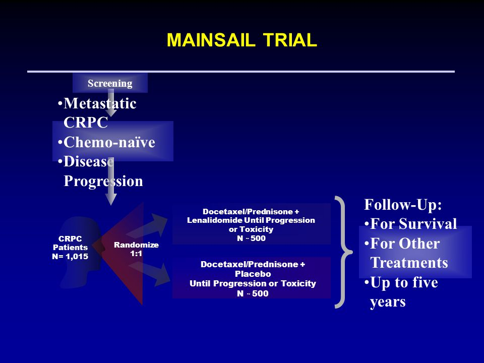 MAINSAIL TRIAL Metastatic CRPC Chemo-naïve Disease Progression