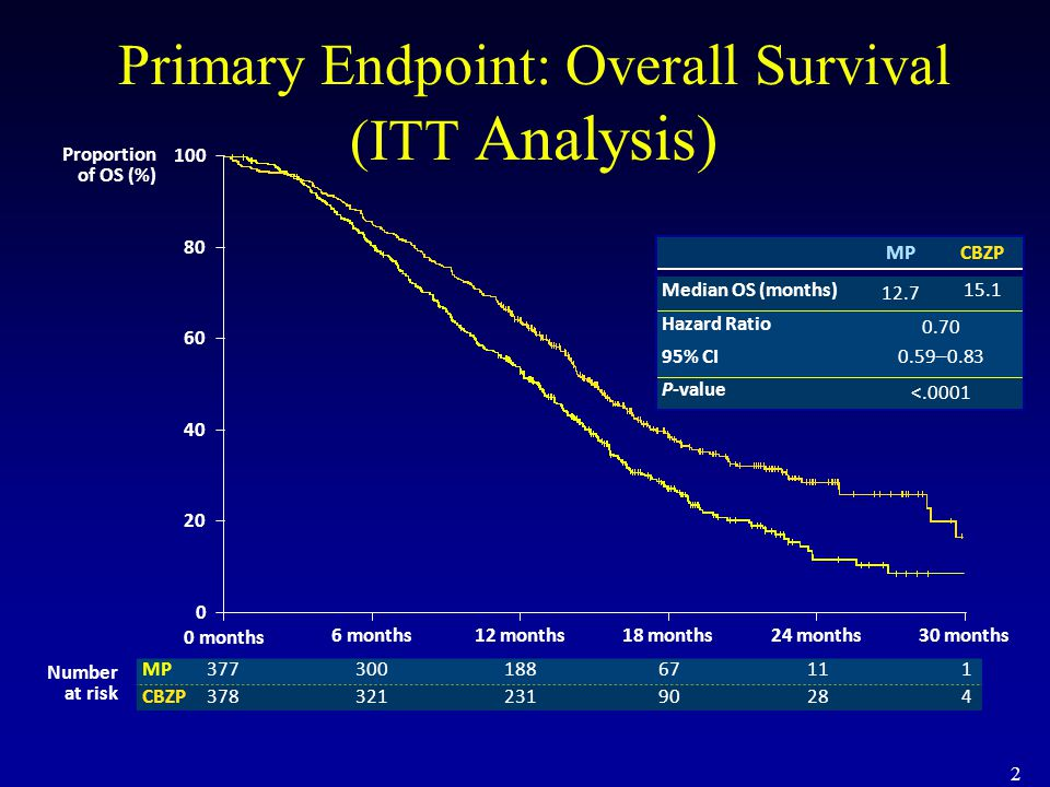 Primary Endpoint: Overall Survival (ITT Analysis)