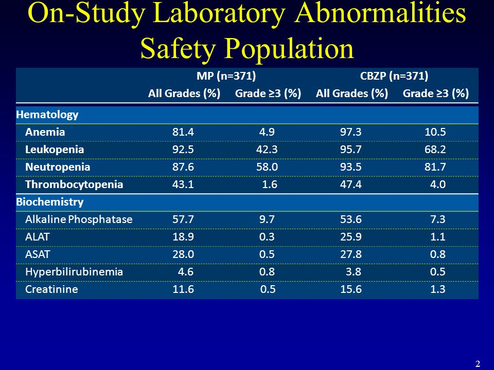 On-Study Laboratory Abnormalities Safety Population
