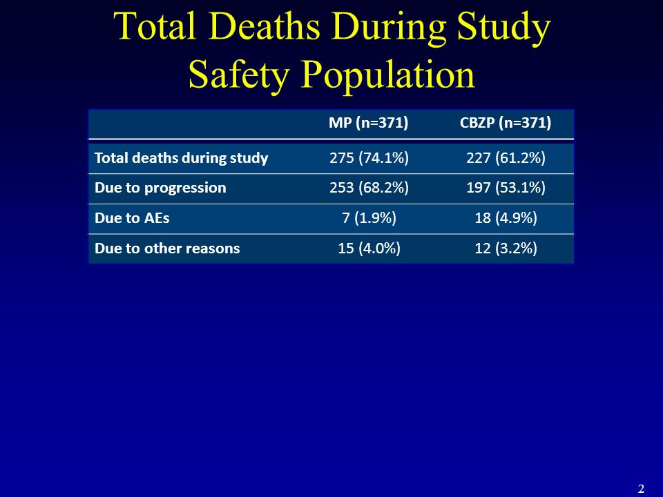 Total Deaths During Study Safety Population