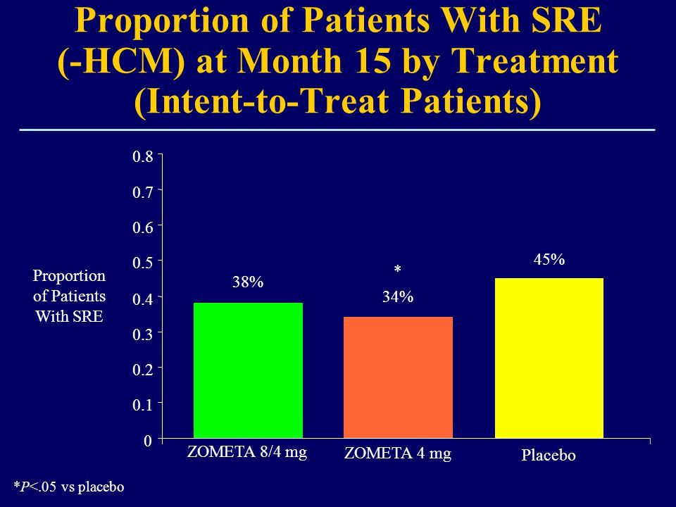 Proportionof Patients With SRE