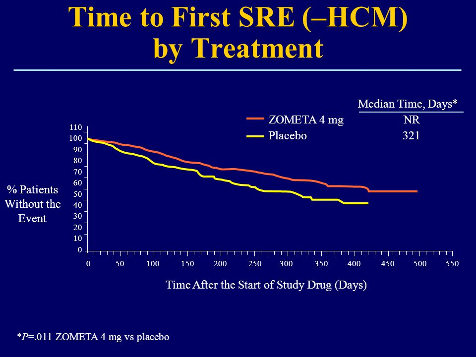 Time to First SRE (–HCM) by Treatment