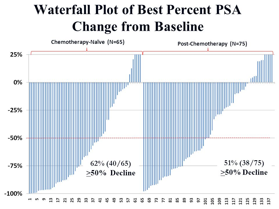 Waterfall Plot of Best Percent PSA Change from Baseline
