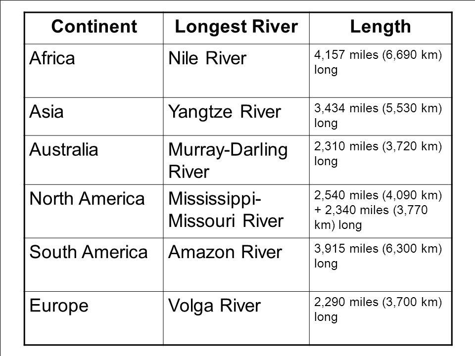 Continent Longest River Length