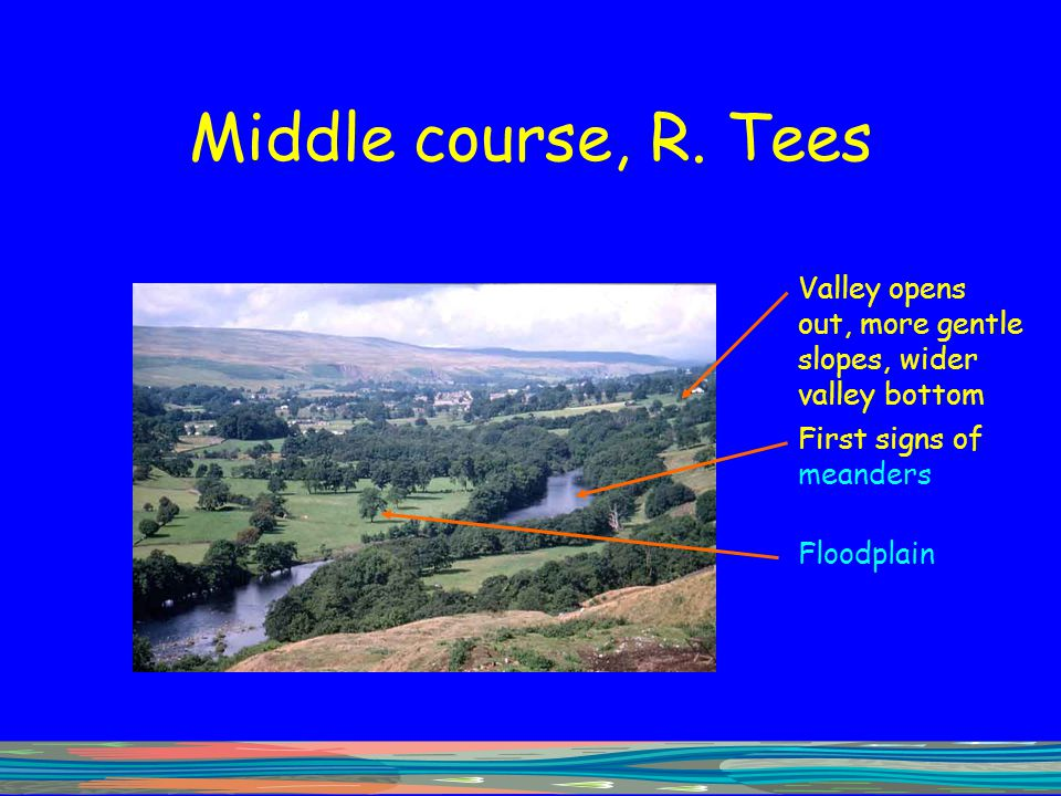 Middle course, R. Tees Valley opens out, more gentle slopes, wider valley bottom. First signs of meanders.
