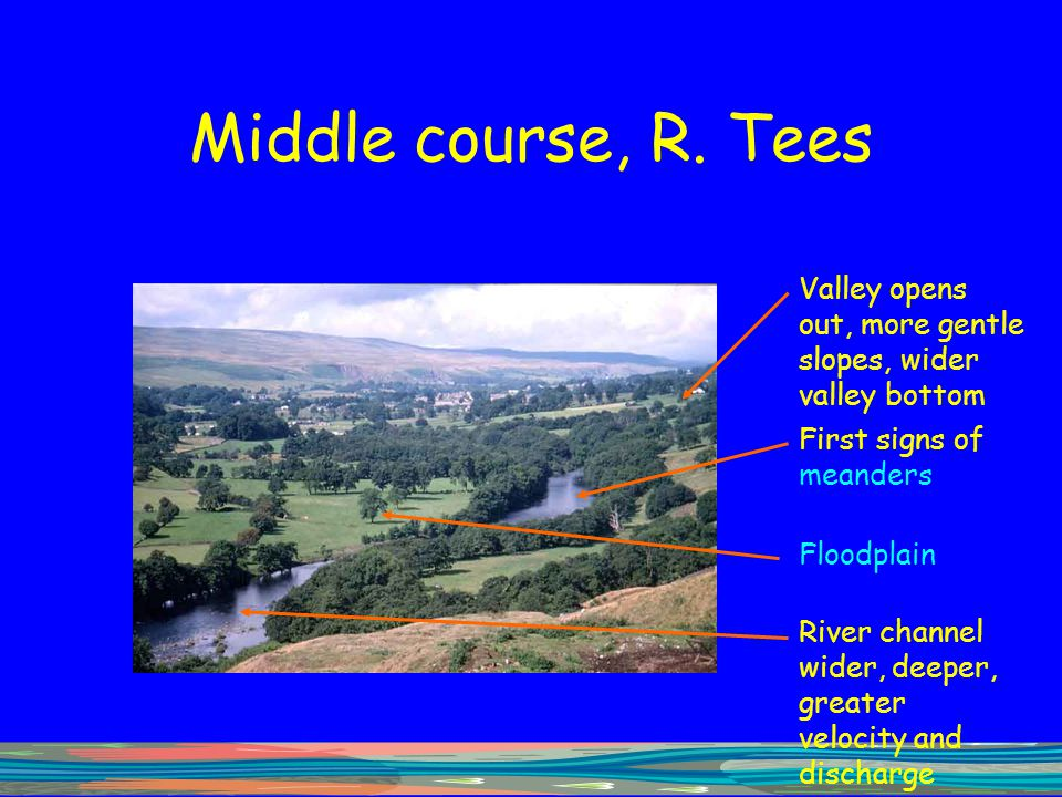 Channel Processes And Features Valley Slope Processes And Landforms - Ppt Download