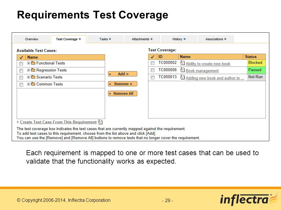 Requirements Test Coverage