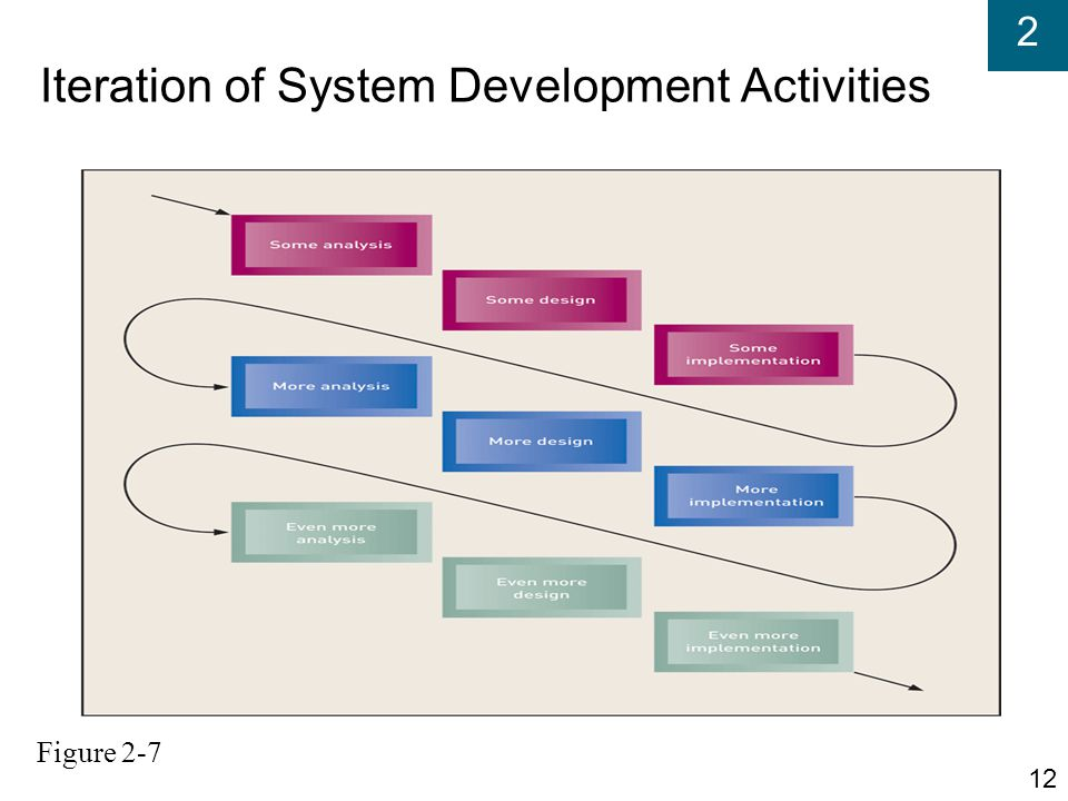 Iteration of System Development Activities