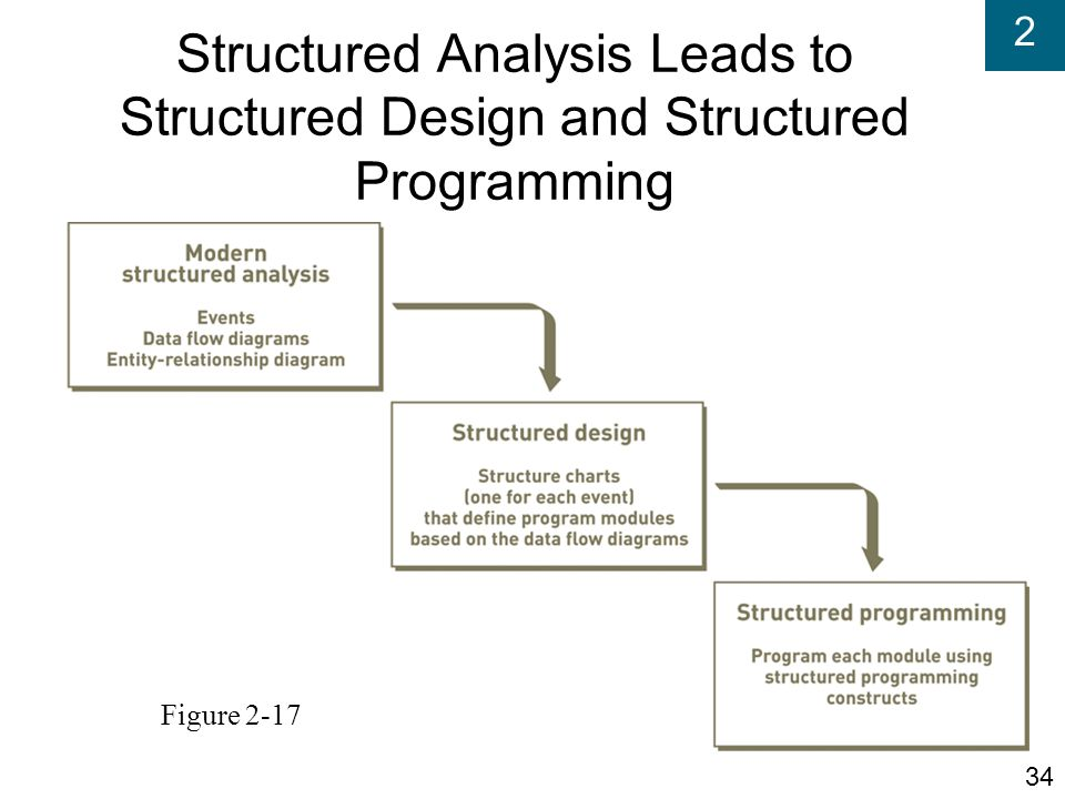 Structured Analysis Leads to Structured Design and Structured Programming