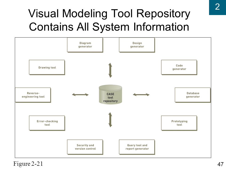 Visual Modeling Tool Repository Contains All System Information