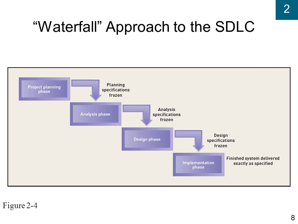 Waterfall Approach to the SDLC