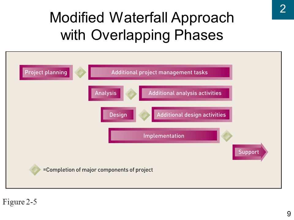Modified Waterfall Approach with Overlapping Phases