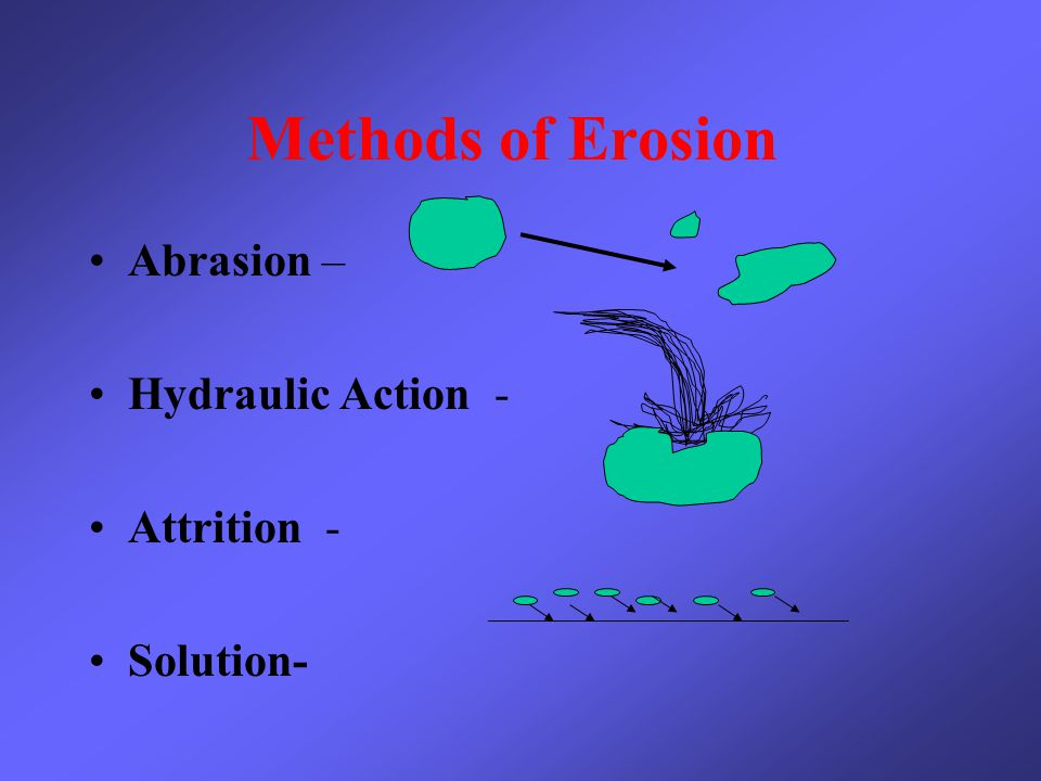 Methods of Erosion Abrasion – Hydraulic Action - Attrition - Solution-