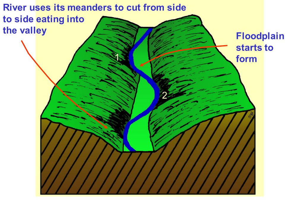 River uses its meanders to cut from side