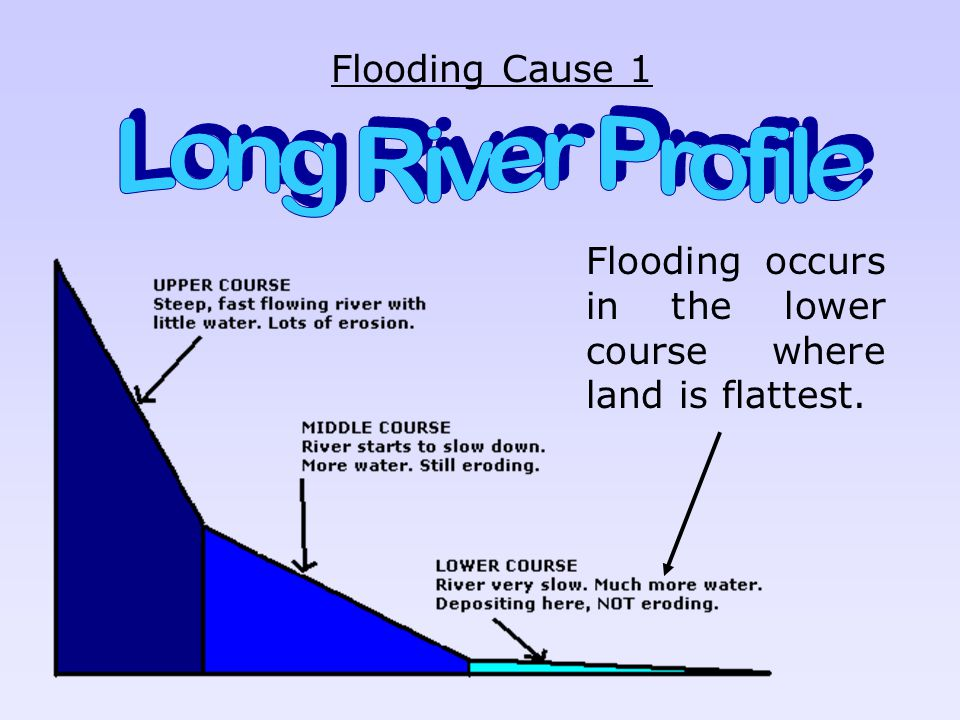 Long River Profile Flooding Cause 1