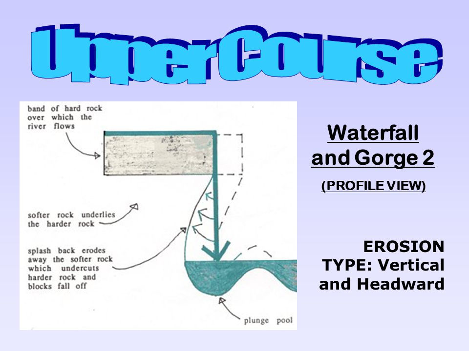 Upper Course Waterfall and Gorge 2 EROSION TYPE: Vertical and Headward
