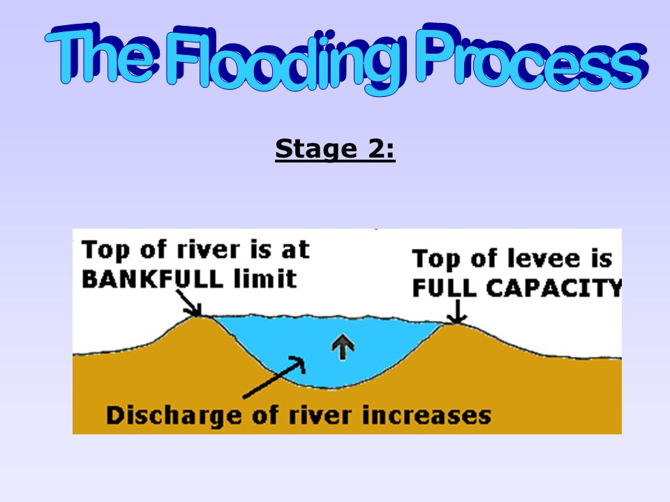 The Flooding Process Stage 2: