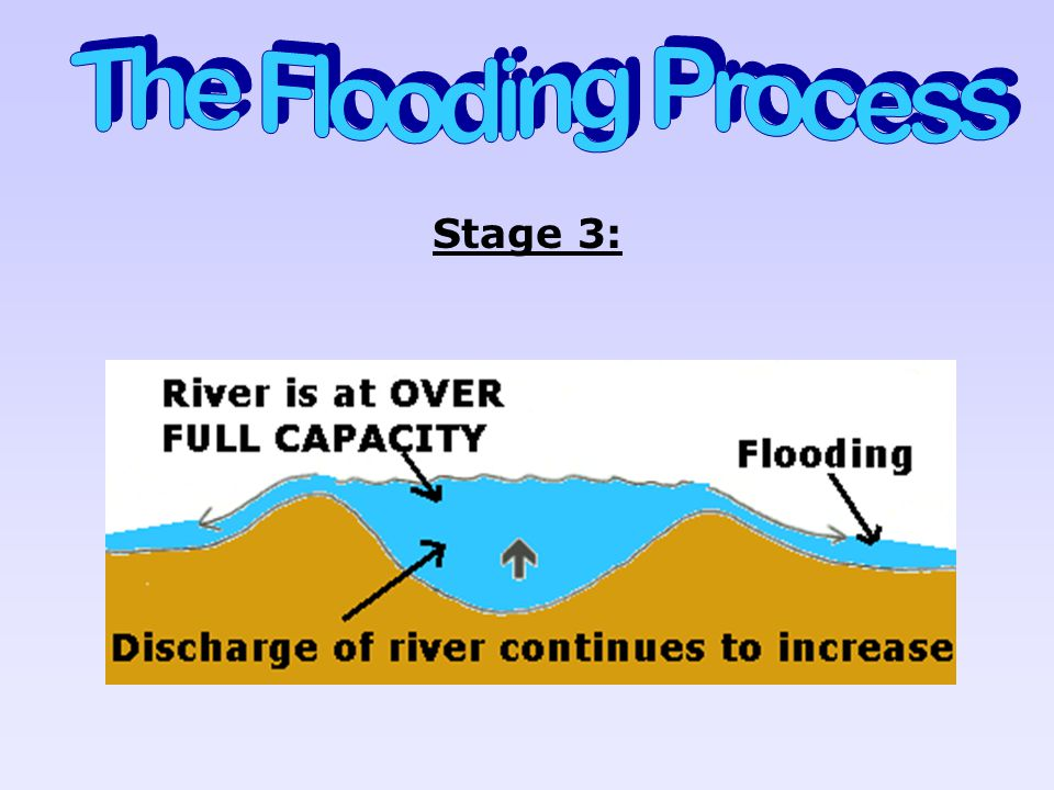The Flooding Process Stage 3:
