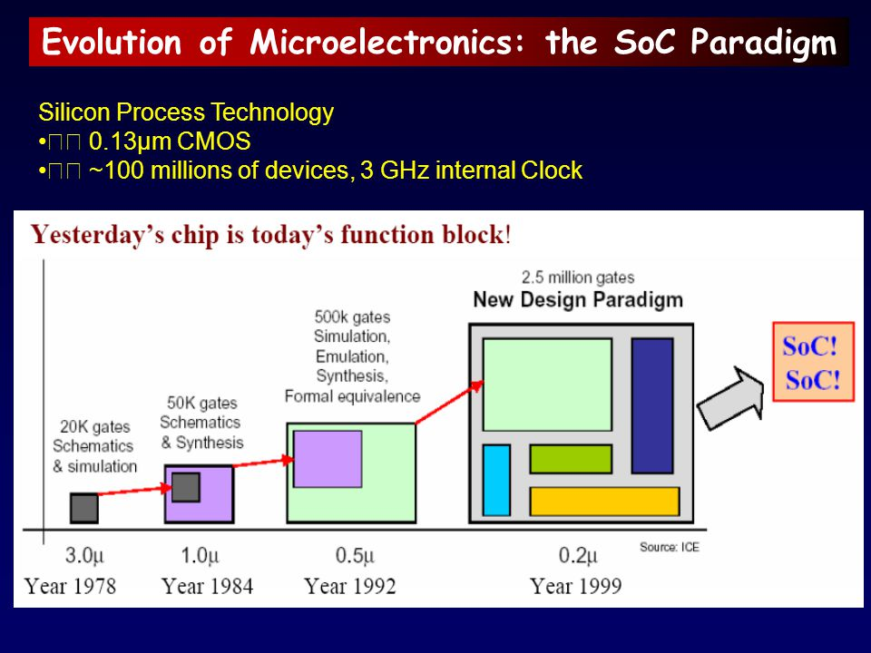 Evolution of Microelectronics: the SoC Paradigm