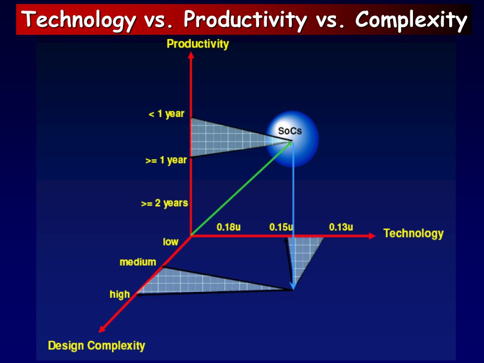 Technology vs. Productivity vs. Complexity