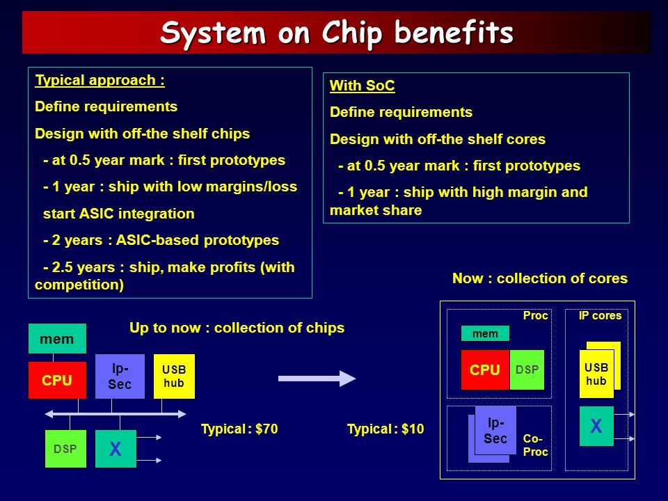 System on Chip benefits