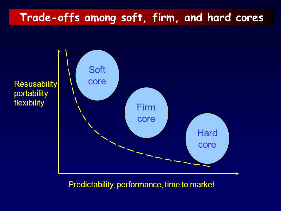 Trade-offs among soft, firm, and hard cores