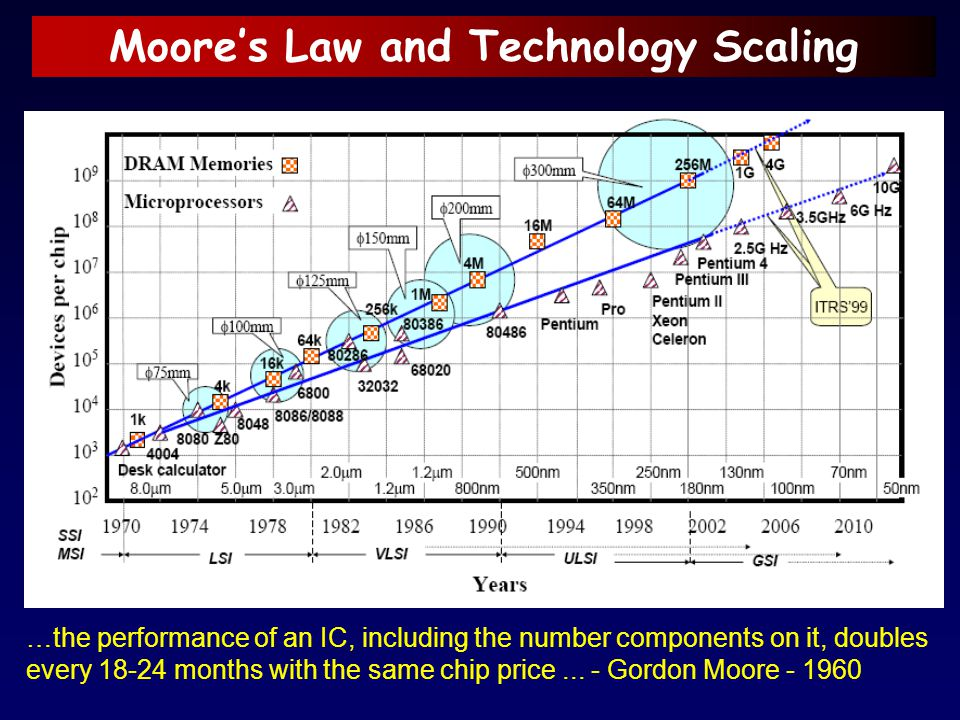 Moore's Law and Technology Scaling