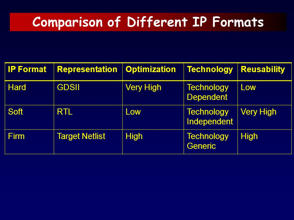 Comparison of Different IP Formats
