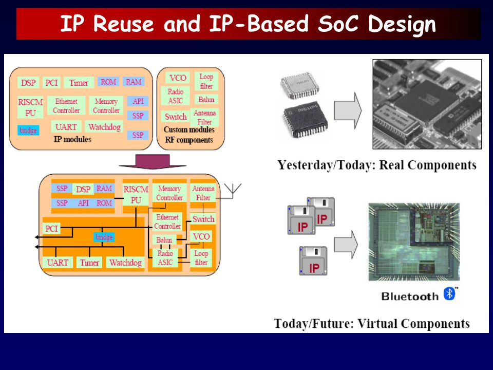 IP Reuse and IP-Based SoC Design