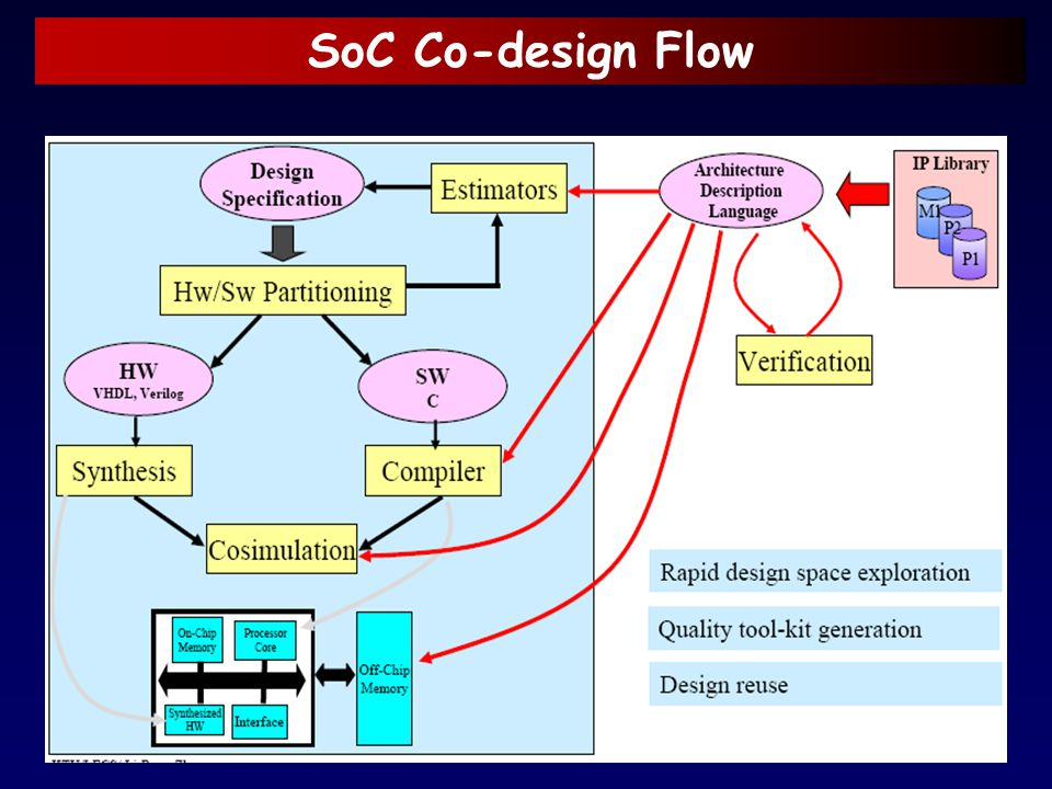 SoC Co-design Flow