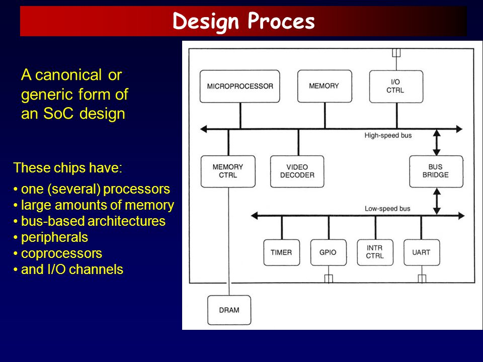 Design Proces A canonical or generic form of an SoC design