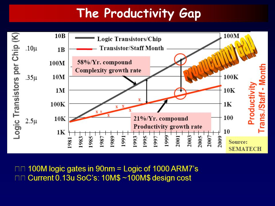 The Productivity Gap 􀂈 100M logic gates in 90nm = Logic of 1000 ARM7's