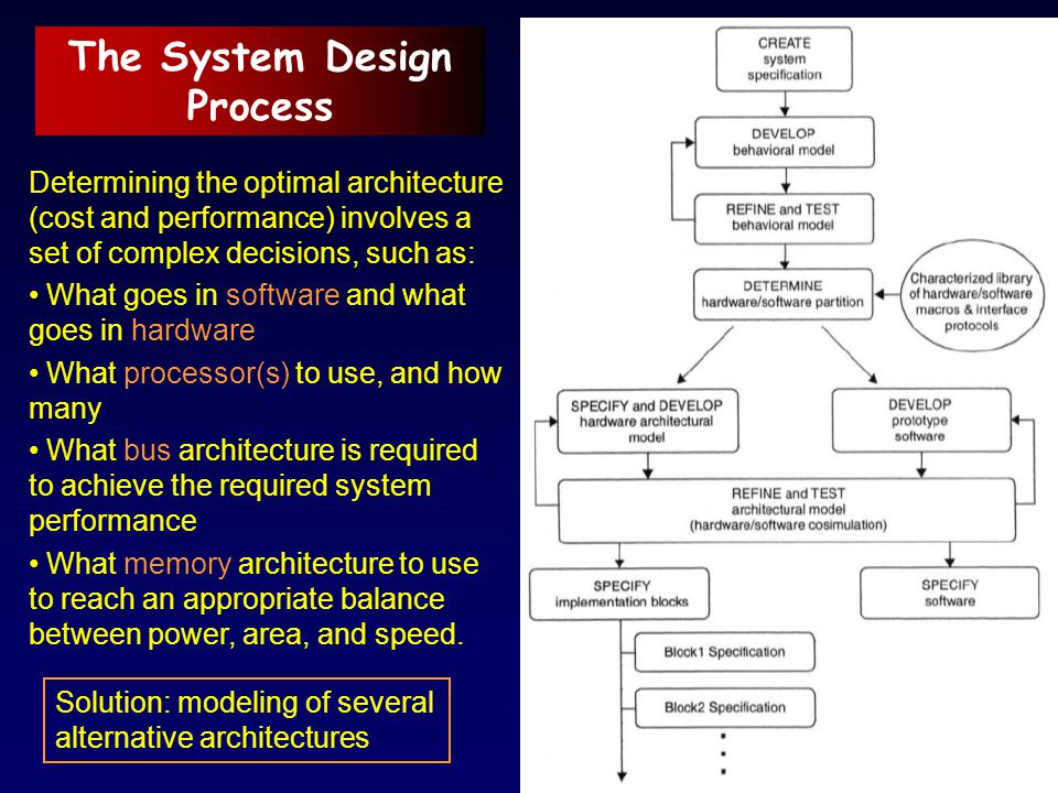 The System Design Process