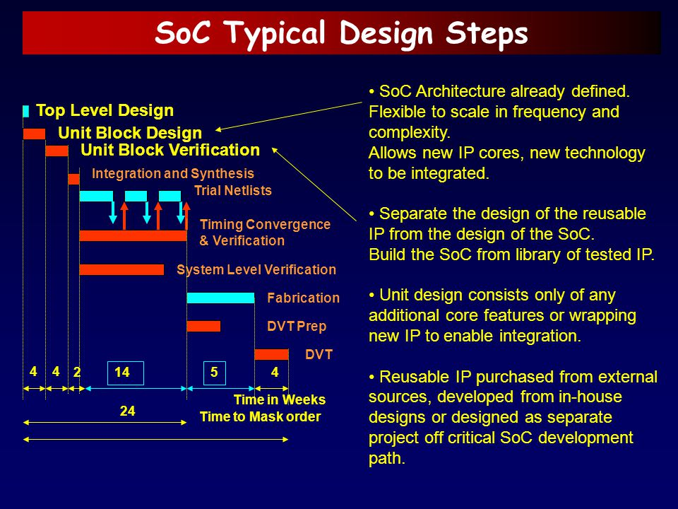 SoC Typical Design Steps