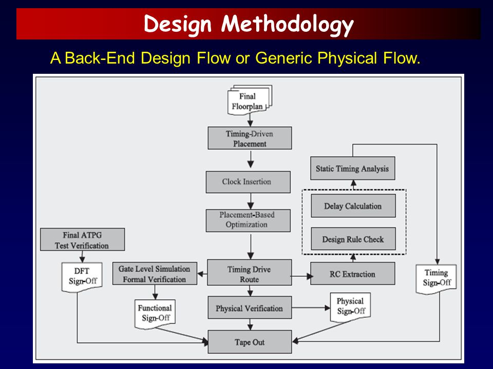 Design Methodology A Back-End Design Flow or Generic Physical Flow.