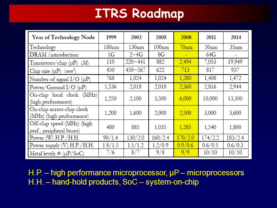 ITRS Roadmap H.P. – high performance microprocessor, μP – microprocessors.
