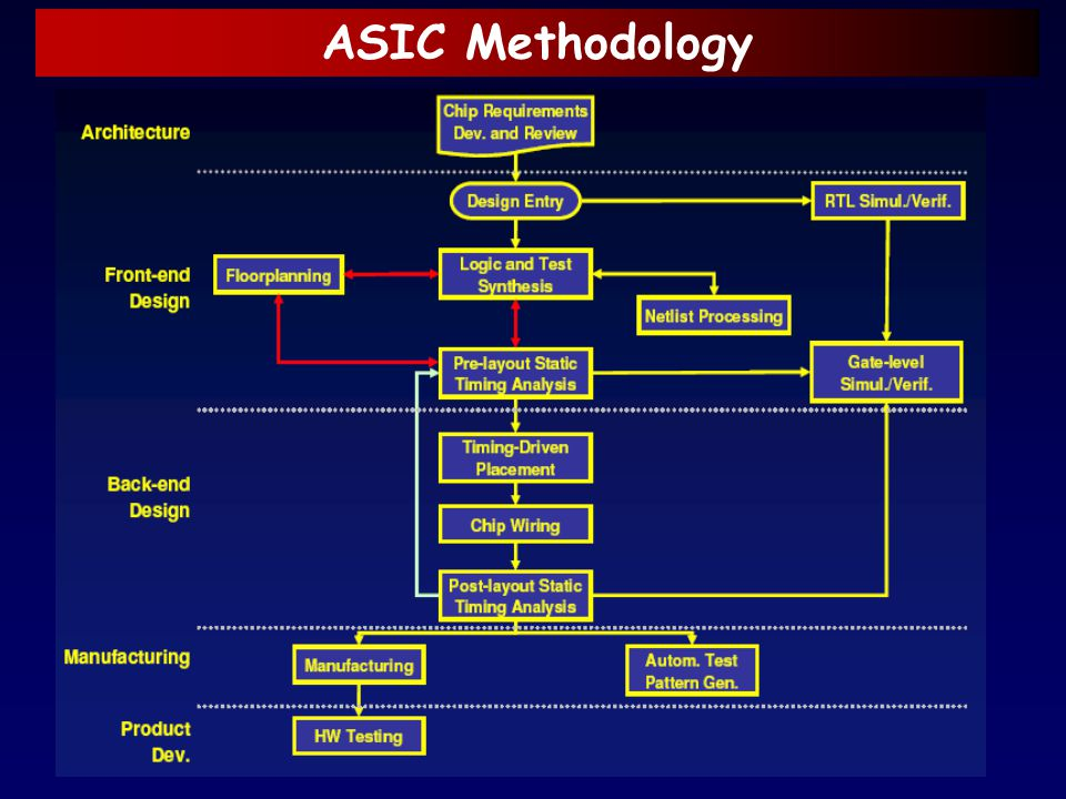 ASIC Methodology