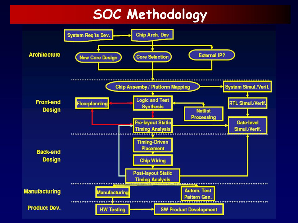 SOC Methodology