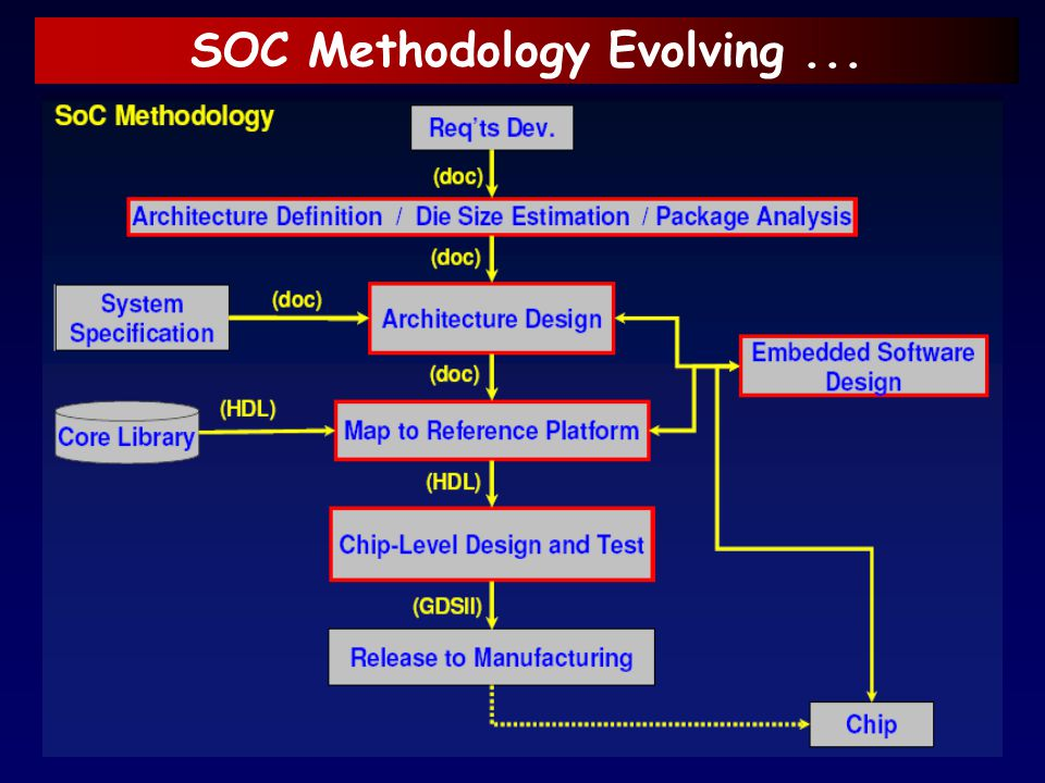 SOC Methodology Evolving ...