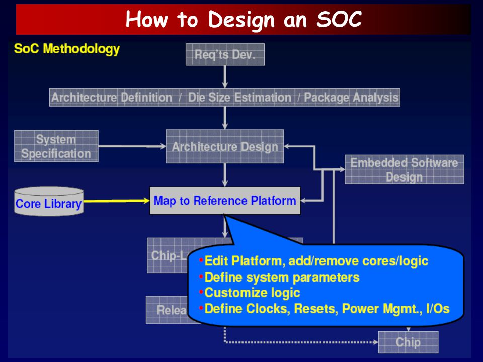 How to Design an SOC
