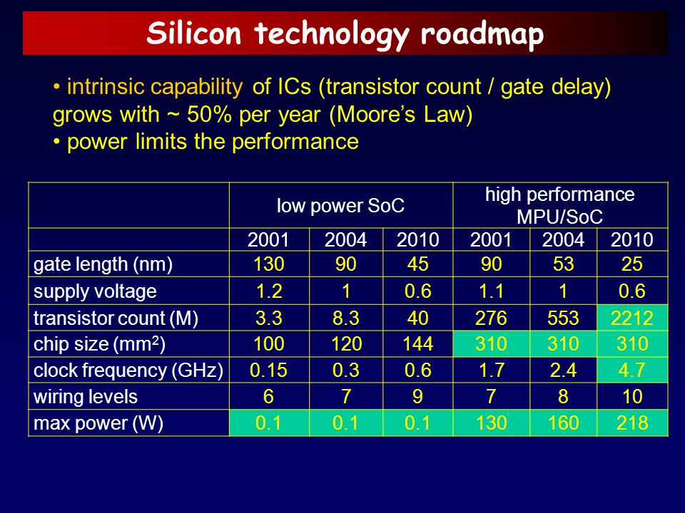 Silicon technology roadmap