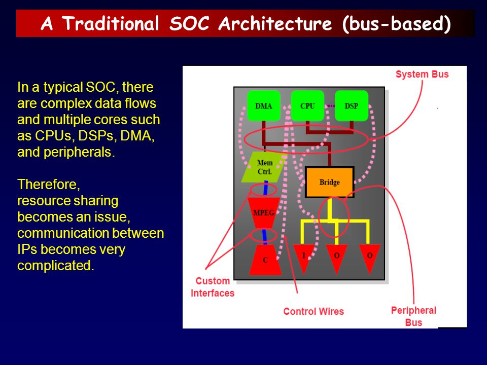 A Traditional SOC Architecture (bus-based)