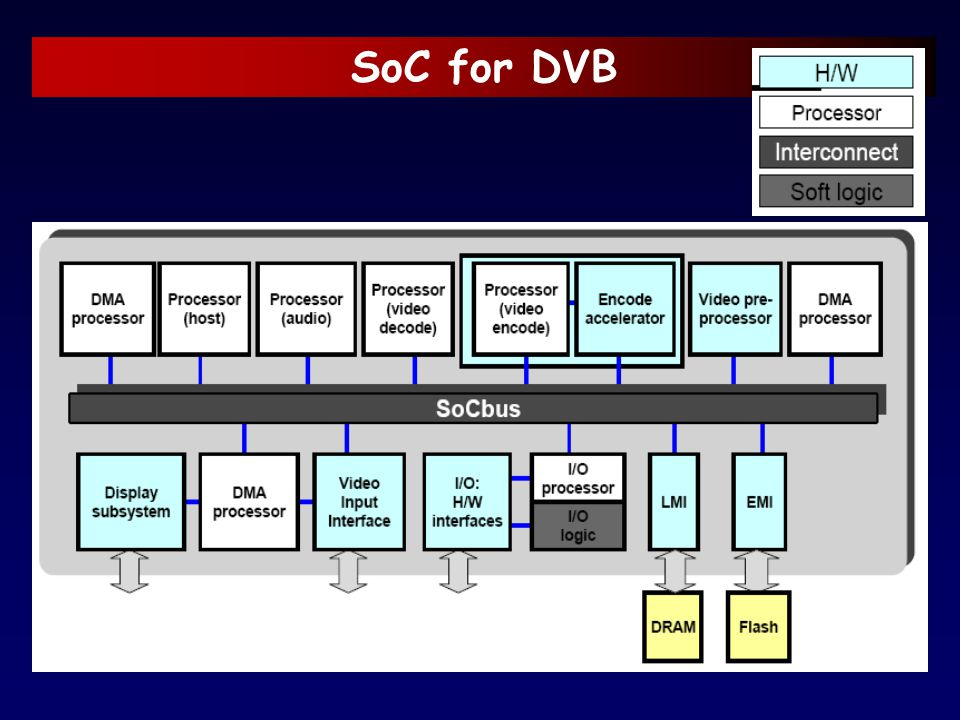 SoC for DVB