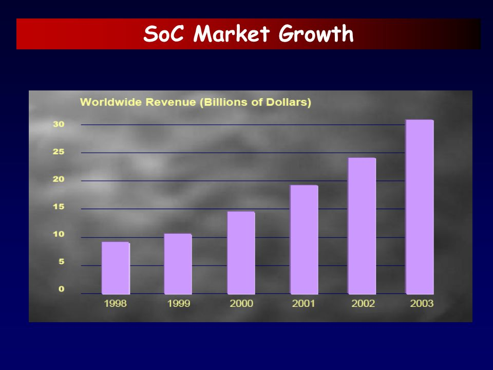 SoC Market Growth