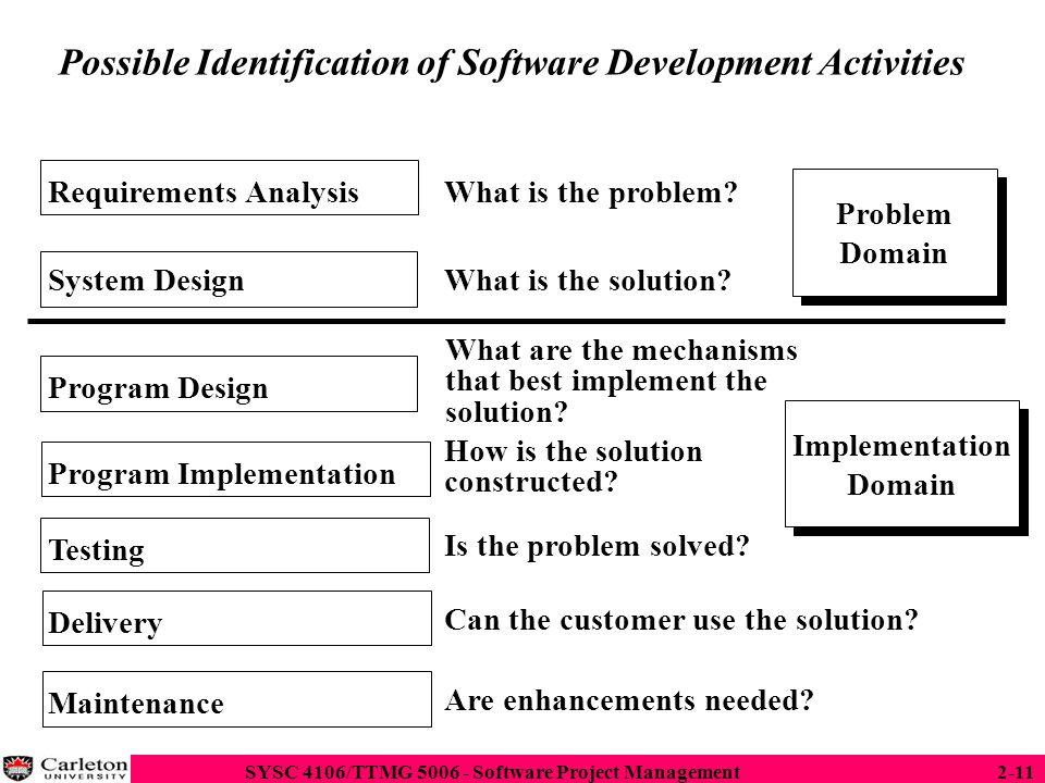 Possible Identification of Software Development Activities