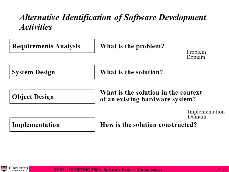 analysis activities for system development The analysis phase defines the requirements of the system, independent of how these requirements will be accomplished this phase defines the problem that the customer is trying to solve the deliverable result at the end of this phase is a requirement document ideally, this document states in a.