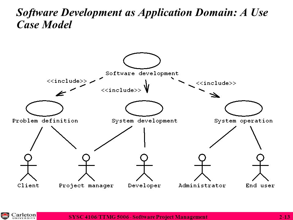 Software Development as Application Domain: A Use Case Model