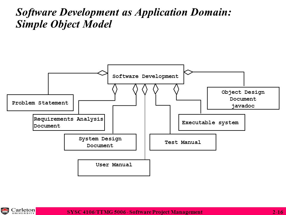 Software Development as Application Domain: Simple Object Model