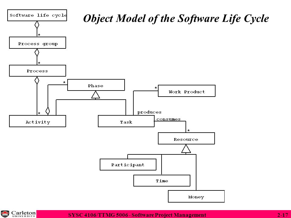 Object Model of the Software Life Cycle