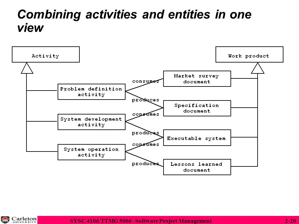 Combining activities and entities in one view